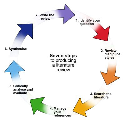 Term paper vs research